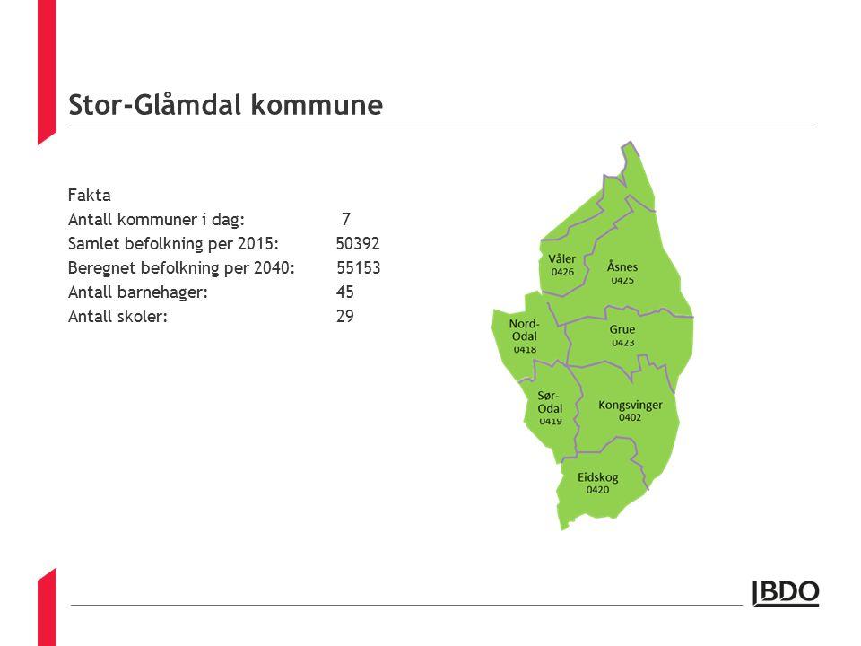 Stor-Glåmdal kommune Fakta Antall kommuner i dag: 7 Samlet befolkning per 2015: 50392 Beregnet befolkning per 2040: 55153 Antall barnehager: 45 Antall skoler: 29