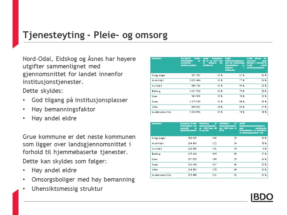 Tjenesteyting - Pleie- og omsorg Nord-Odal, Eidskog og Åsnes har høyere utgifter sammenlignet med gjennomsnittet for landet innenfor institusjonstjenester.