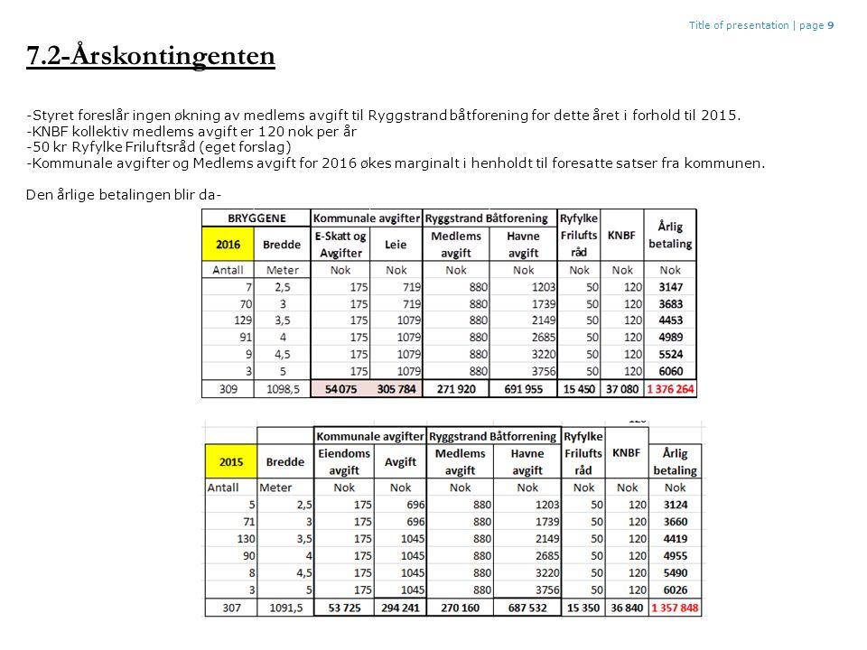 Title of presentation |page 9 7.2-Årskontingenten -Styret foreslår ingen økning av medlems avgift til Ryggstrand båtforening for dette året i forhold til 2015.