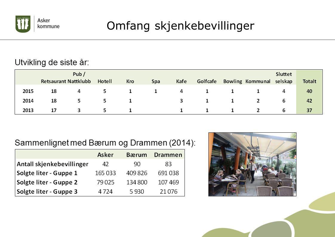 Omfang skjenkebevillinger Utvikling de siste år: Sammenlignet med Bærum og Drammen (2014):