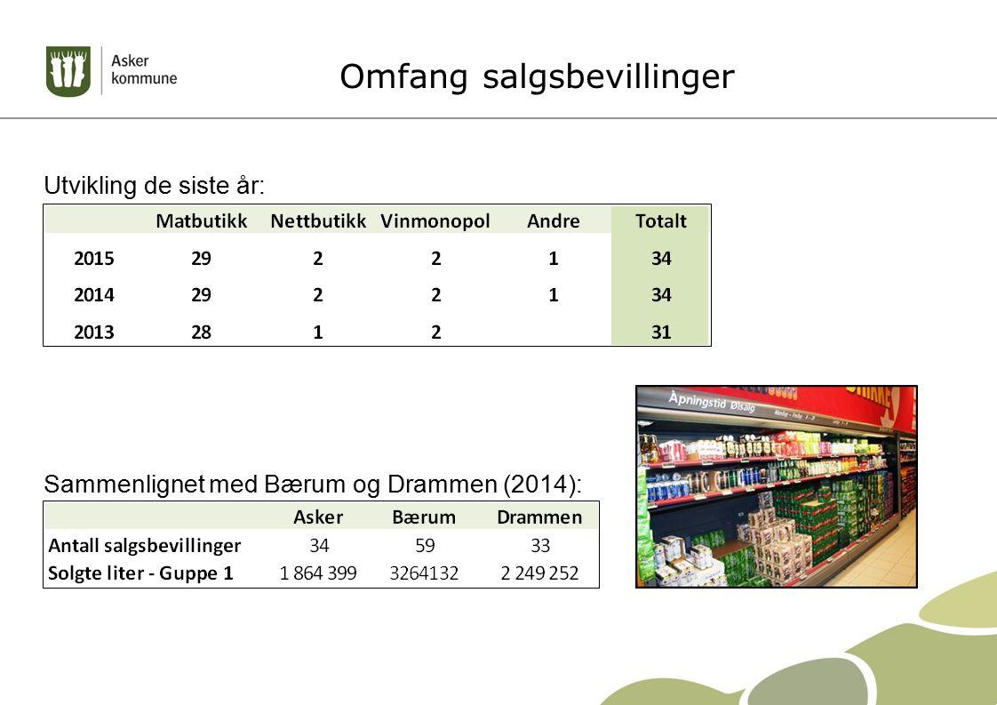 Omfang salgsbevillinger Utvikling de siste år: : Sammenlignet med Bærum og Drammen (2014):