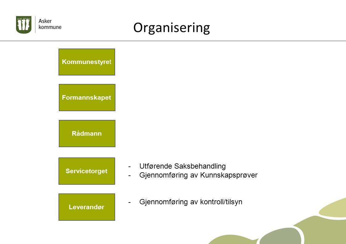 Organisering Kommunestyret Formannskapet Rådmann Servicetorget Leverandør -Utførende Saksbehandling -Gjennomføring av Kunnskapsprøver -Gjennomføring av kontroll/tilsyn
