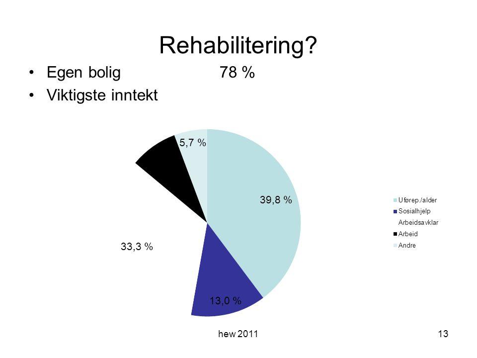 Rehabilitering Egen bolig78 % Viktigste inntekt hew 201113