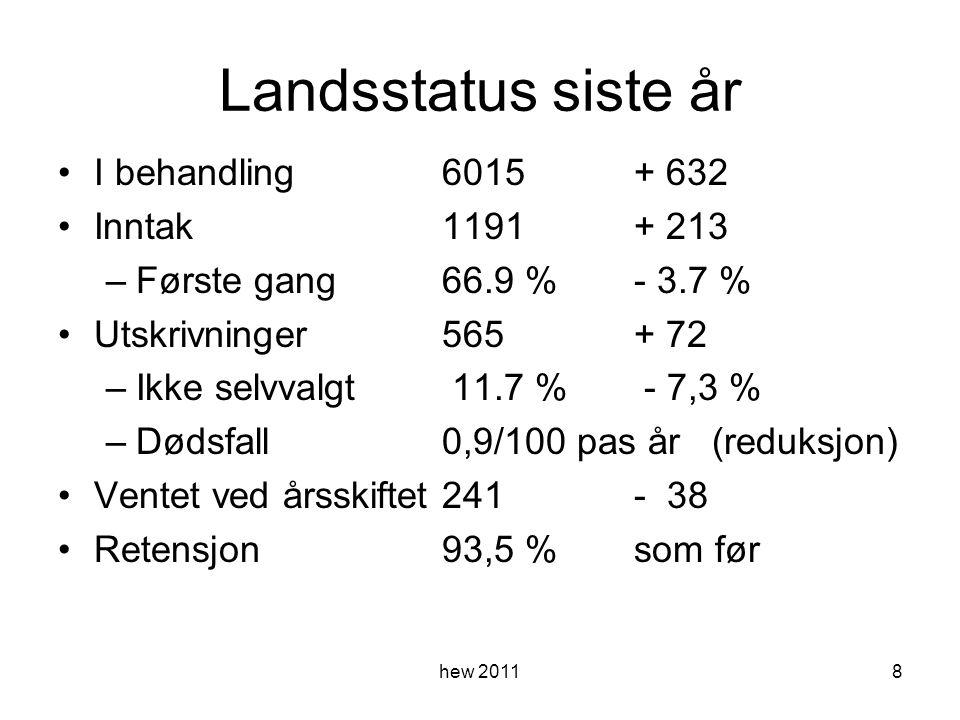 Landsstatus siste år I behandling6015+ 632 Inntak1191 + 213 –Første gang66.9 %- 3.7 % Utskrivninger565+ 72 –Ikke selvvalgt 11.7 % - 7,3 % –Dødsfall0,9/100 pas år (reduksjon) Ventet ved årsskiftet241- 38 Retensjon93,5 %som før hew 20118