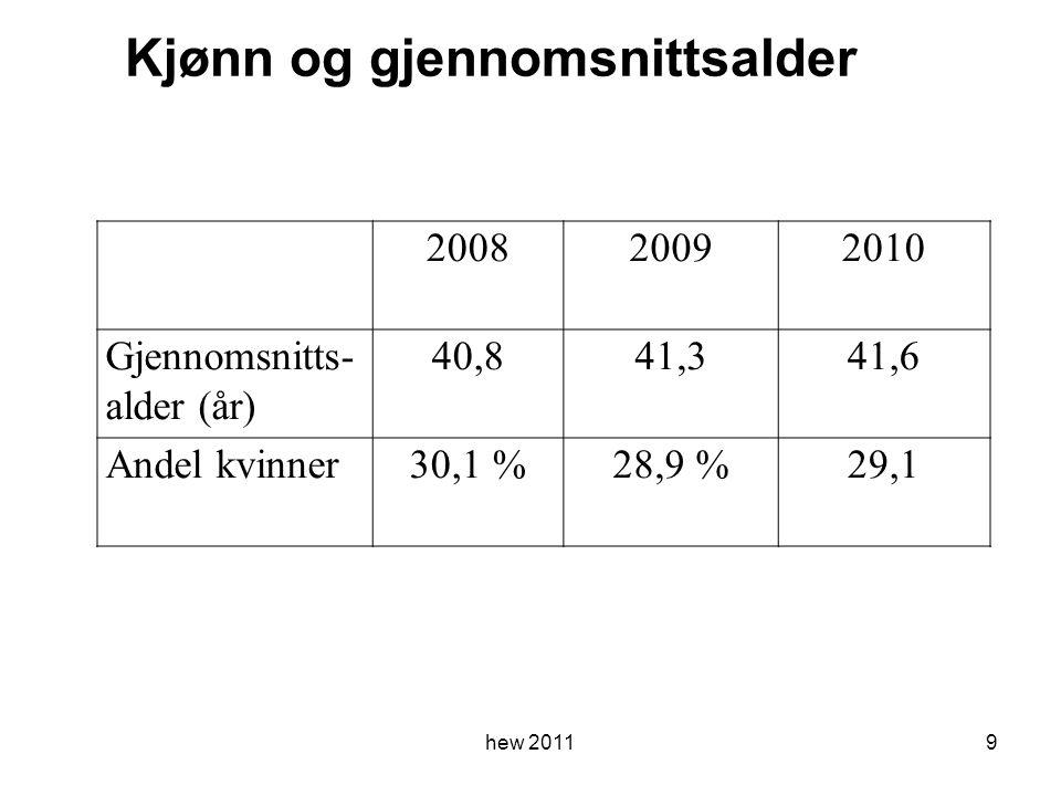 9 200820092010 Gjennomsnitts- alder (år) 40,841,341,6 Andel kvinner30,1 %28,9 %29,1 Kjønn og gjennomsnittsalder