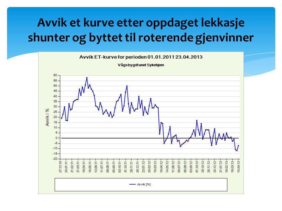 Betydelig bedring på energiforbruk 3 første måneder 2013