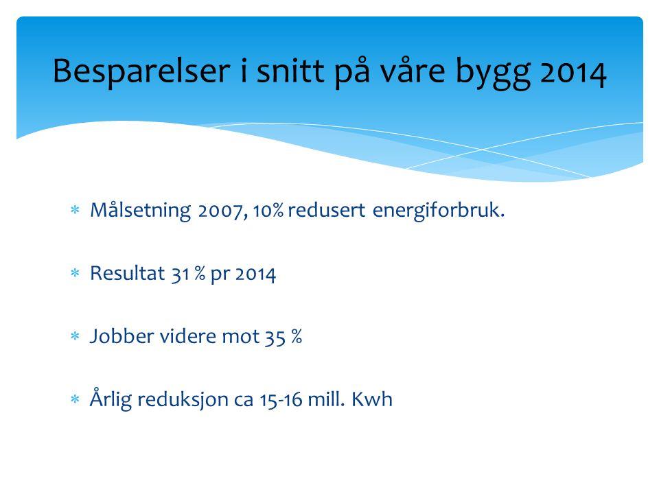  Målsetning 2007, 10% redusert energiforbruk.
