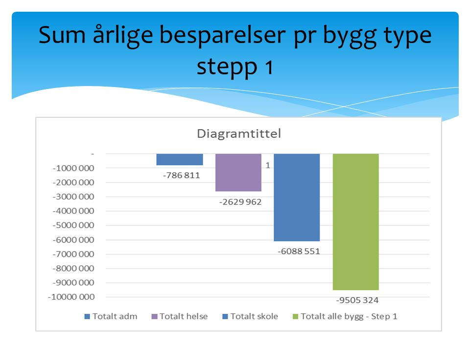 Sum årlige besparelser pr bygg type stepp 1