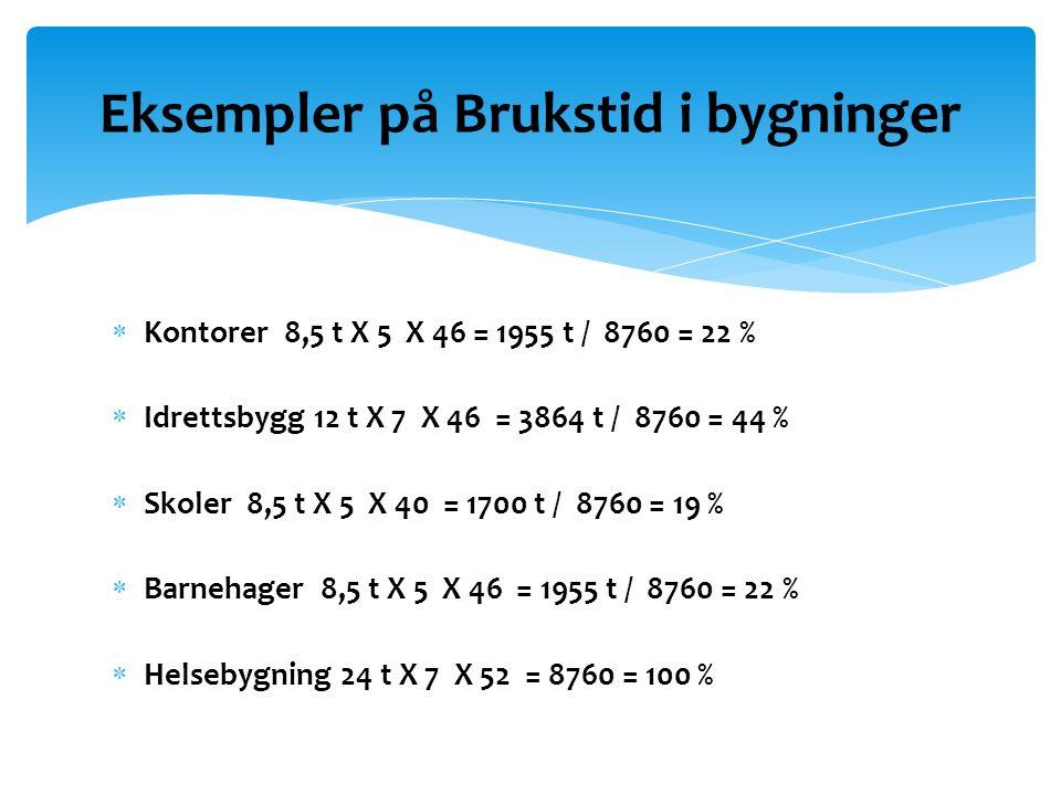  Kontorer 8,5 t X 5 X 46 = 1955 t / 8760 = 22 %  Idrettsbygg 12 t X 7 X 46 = 3864 t / 8760 = 44 %  Skoler 8,5 t X 5 X 40 = 1700 t / 8760 = 19 %  Barnehager 8,5 t X 5 X 46 = 1955 t / 8760 = 22 %  Helsebygning 24 t X 7 X 52 = 8760 = 100 % Eksempler på Brukstid i bygninger