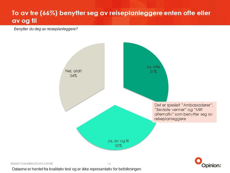 INNSIKT SOM BRINGER DEG VIDERE To av tre (66%) benytter seg av reiseplanleggere enten ofte eller av og til 14 Benytter du deg av reiseplanleggere.