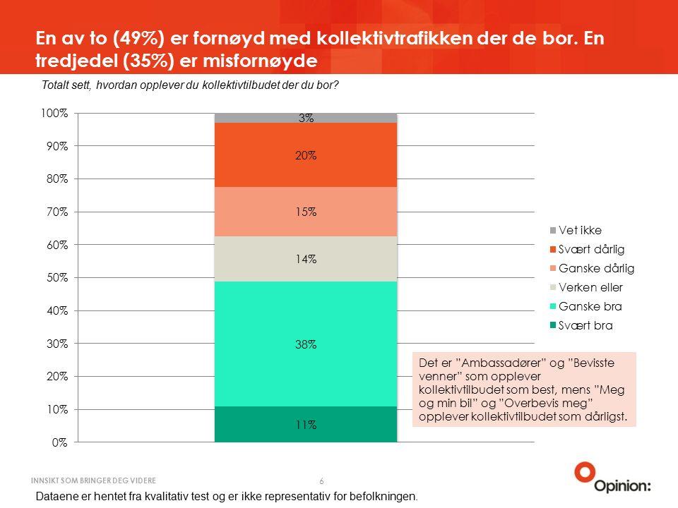 INNSIKT SOM BRINGER DEG VIDERE En av to (49%) er fornøyd med kollektivtrafikken der de bor.