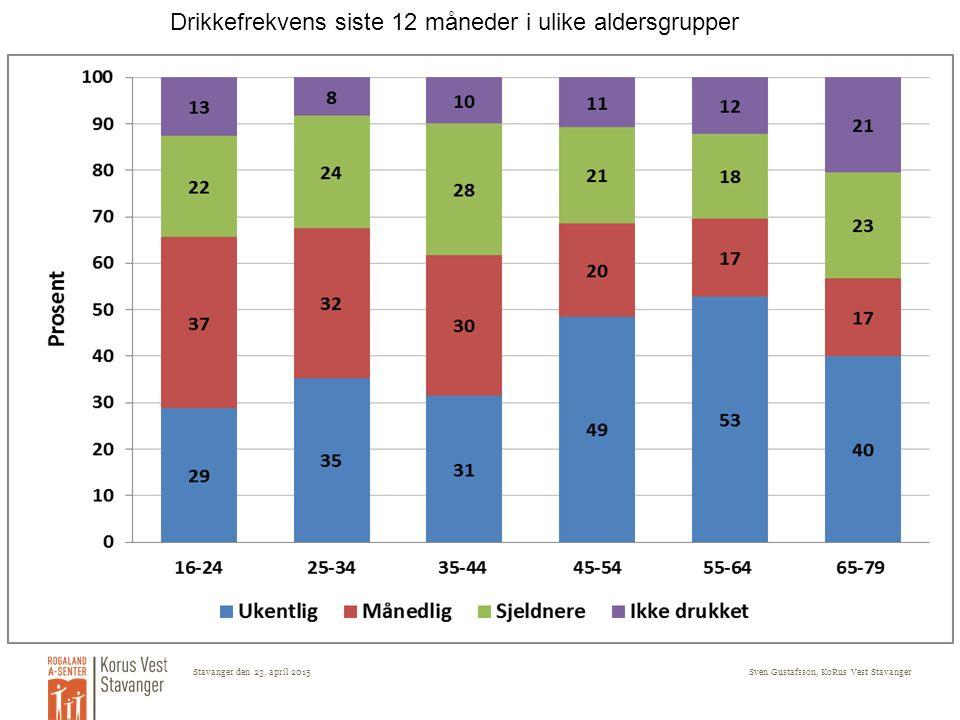 Stavanger den 23. april 2015Sven Gustafsson, KoRus Vest Stavanger Drikkefrekvens siste 12 måneder i ulike aldersgrupper