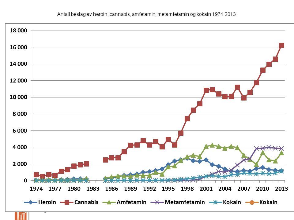Stavanger den 23. april 2015Sven Gustafsson, KoRus Vest Stavanger Antall beslag av heroin, cannabis, amfetamin, metamfetamin og kokain 1974-2013
