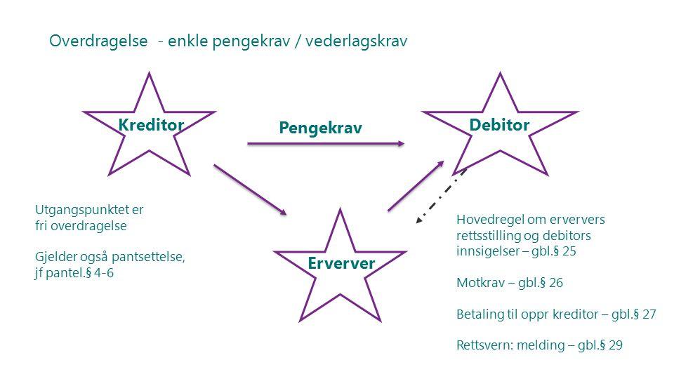 Overdragelse - enkle pengekrav / vederlagskrav Kreditor Debitor Erverver Pengekrav Utgangspunktet er fri overdragelse Gjelder også pantsettelse, jf pantel.§ 4-6 Hovedregel om erververs rettsstilling og debitors innsigelser – gbl.§ 25 Motkrav – gbl.§ 26 Betaling til oppr kreditor – gbl.§ 27 Rettsvern: melding – gbl.§ 29