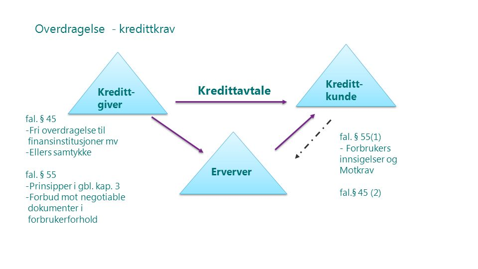 Overdragelse - kredittkrav Kredittkunde Erverver Kredittavtale fal. § 45 -Fri overdragelse til finansinstitusjoner mv -Ellers samtykke fal. § 55 -Prin