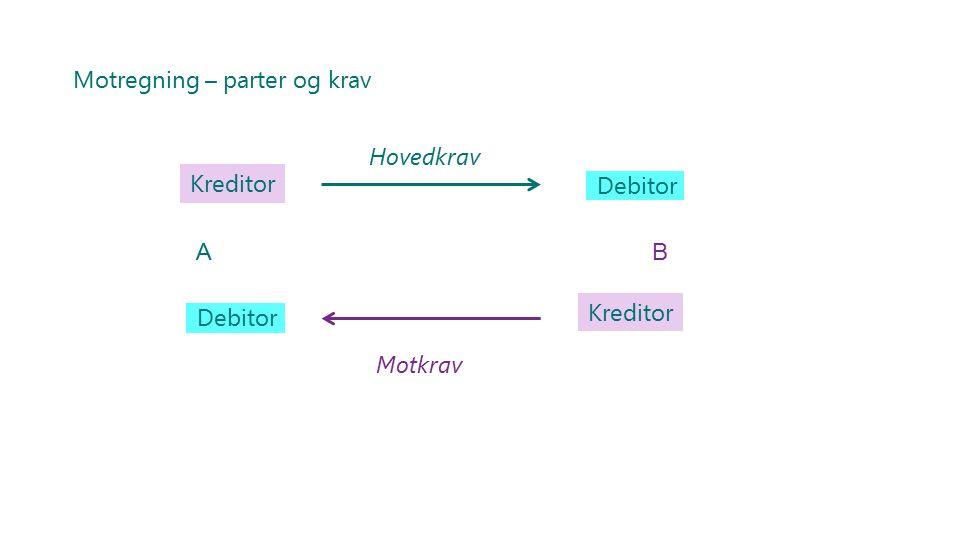 Motregning – parter og krav Kreditor Debitor Kreditor Debitor AB Hovedkrav Motkrav
