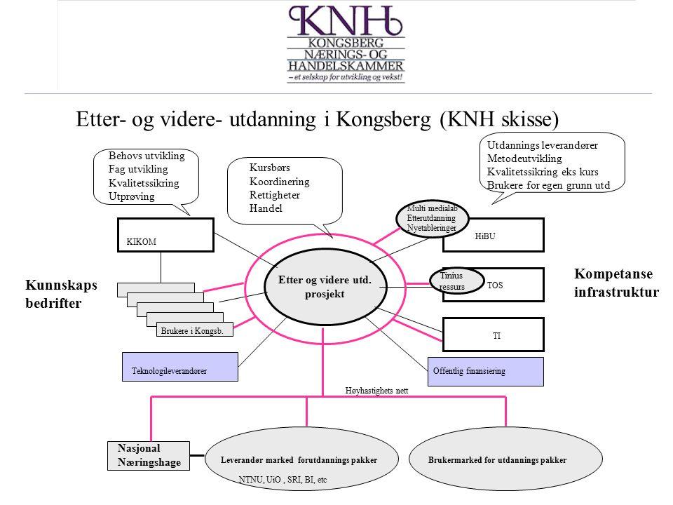 Etter og videre utd. prosjekt Etter- og videre- utdanning i Kongsberg (KNH skisse) HiBU TOS TI KIKOM Nasjonal Næringshage Leverandør marked forutdanni