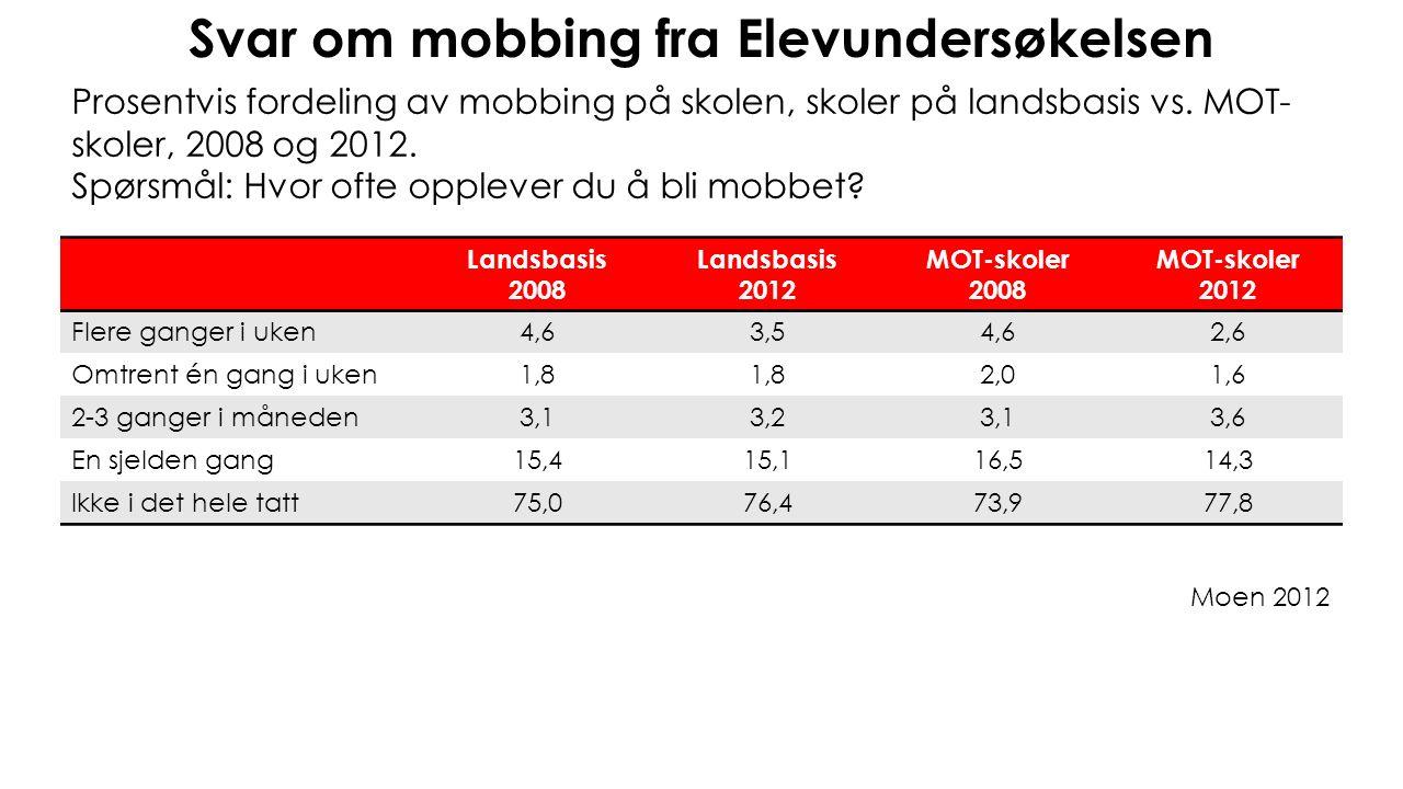 Svar om mobbing fra Elevundersøkelsen Prosentvis fordeling av mobbing på skolen, skoler på landsbasis vs. MOT- skoler, 2008 og 2012. Spørsmål: Hvor of