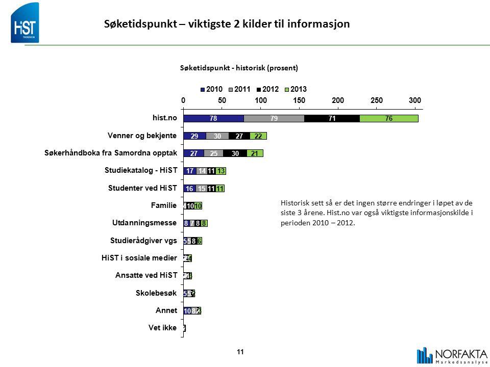 11 Søketidspunkt – viktigste 2 kilder til informasjon Søketidspunkt - historisk (prosent) Historisk sett så er det ingen større endringer i løpet av de siste 3 årene.