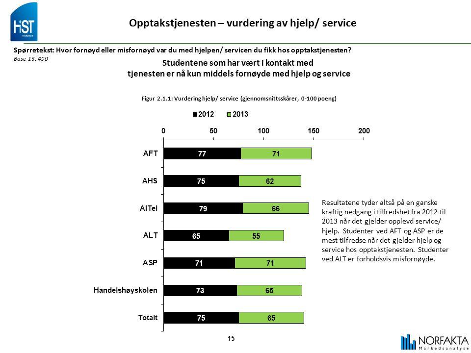 15 Opptakstjenesten – vurdering av hjelp/ service Spørretekst: Hvor fornøyd eller misfornøyd var du med hjelpen/ servicen du fikk hos opptakstjenesten.