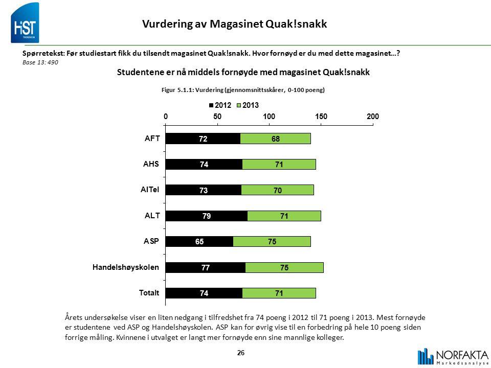 26 Vurdering av Magasinet Quak!snakk Spørretekst: Før studiestart fikk du tilsendt magasinet Quak!snakk.