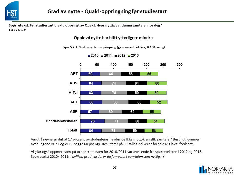 27 Grad av nytte - Quak!-oppringning før studiestart Spørretekst: Før studiestart ble du oppringt av Quak!.