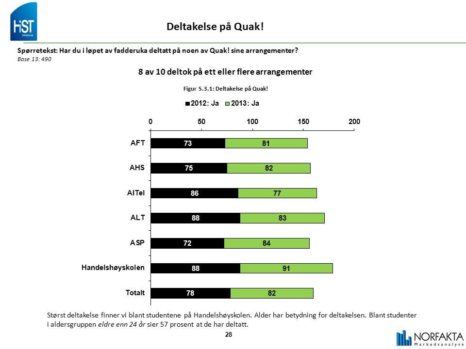 28 Deltakelse på Quak. Spørretekst: Har du i løpet av fadderuka deltatt på noen av Quak.