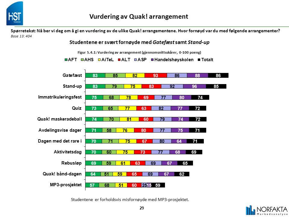 29 Vurdering av Quak. arrangement Spørretekst: Nå ber vi deg om å gi en vurdering av de ulike Quak.