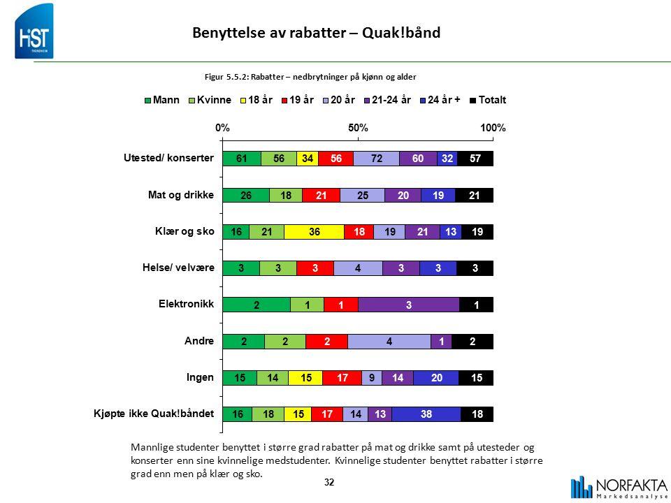 32 Benyttelse av rabatter – Quak!bånd Figur 5.5.2: Rabatter – nedbrytninger på kjønn og alder Mannlige studenter benyttet i større grad rabatter på mat og drikke samt på utesteder og konserter enn sine kvinnelige medstudenter.