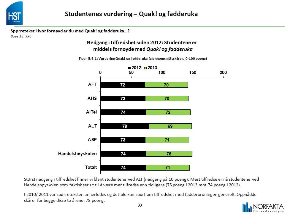 33 Studentenes vurdering – Quak. og fadderuka Spørretekst: Hvor fornøyd er du med Quak.