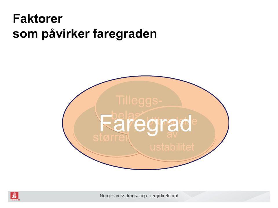 Norges vassdrags- og energidirektorat Faktorer som påvirker faregraden Skred størrelse Tilleggs- belastning Tilleggs- belastning Utbredelse av ustabilitet Faregrad