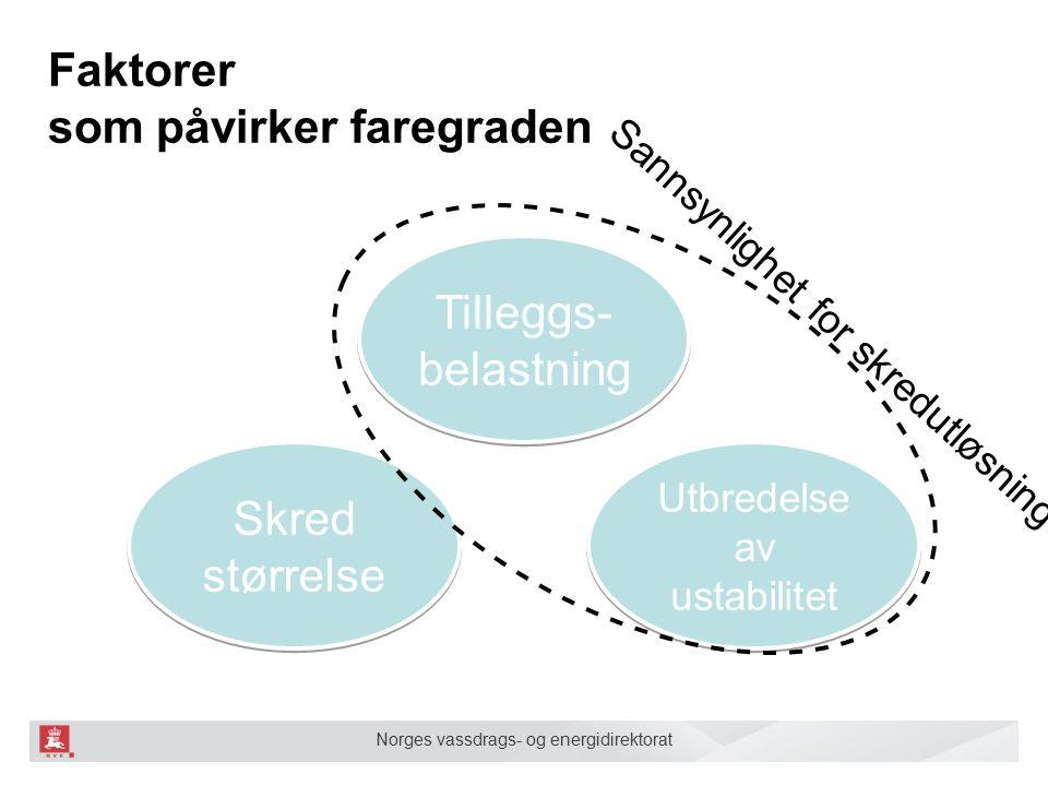 Norges vassdrags- og energidirektorat Utbredelse av ustabilitet Faktorer som påvirker faregraden Skred størrelse Tilleggs- belastning Tilleggs- belastning Sannsynlighet for skredutløsning