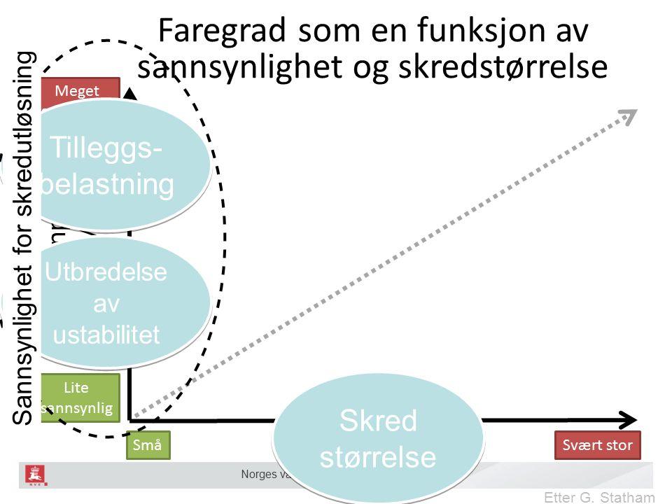 Norges vassdrags- og energidirektorat Sannsynlighet for skredutløsning Skredstørrelse Etter G.