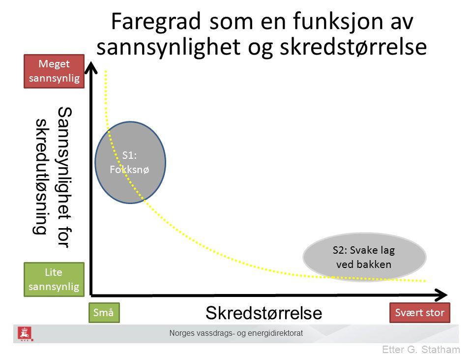 Norges vassdrags- og energidirektorat S1: Fokksnø S2: Svake lag ved bakken Sannsynlighet for skredutløsning Skredstørrelse Etter G.