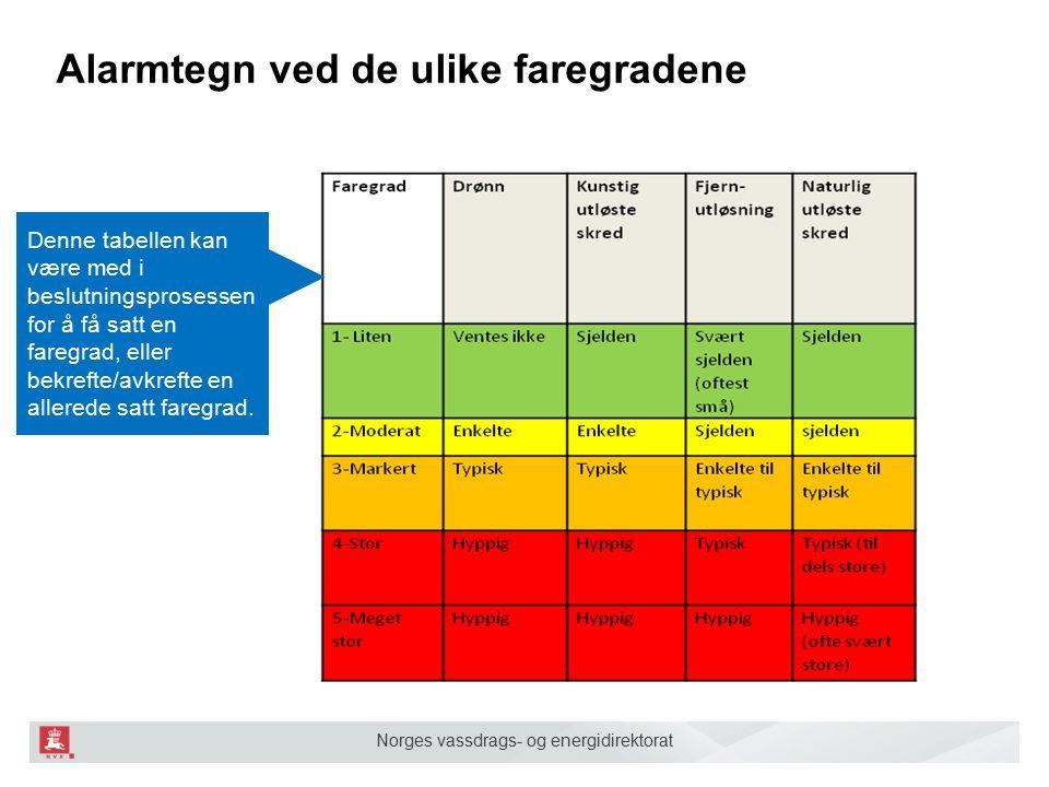 Norges vassdrags- og energidirektorat Alarmtegn ved de ulike faregradene Denne tabellen kan være med i beslutningsprosessen for å få satt en faregrad, eller bekrefte/avkrefte en allerede satt faregrad.