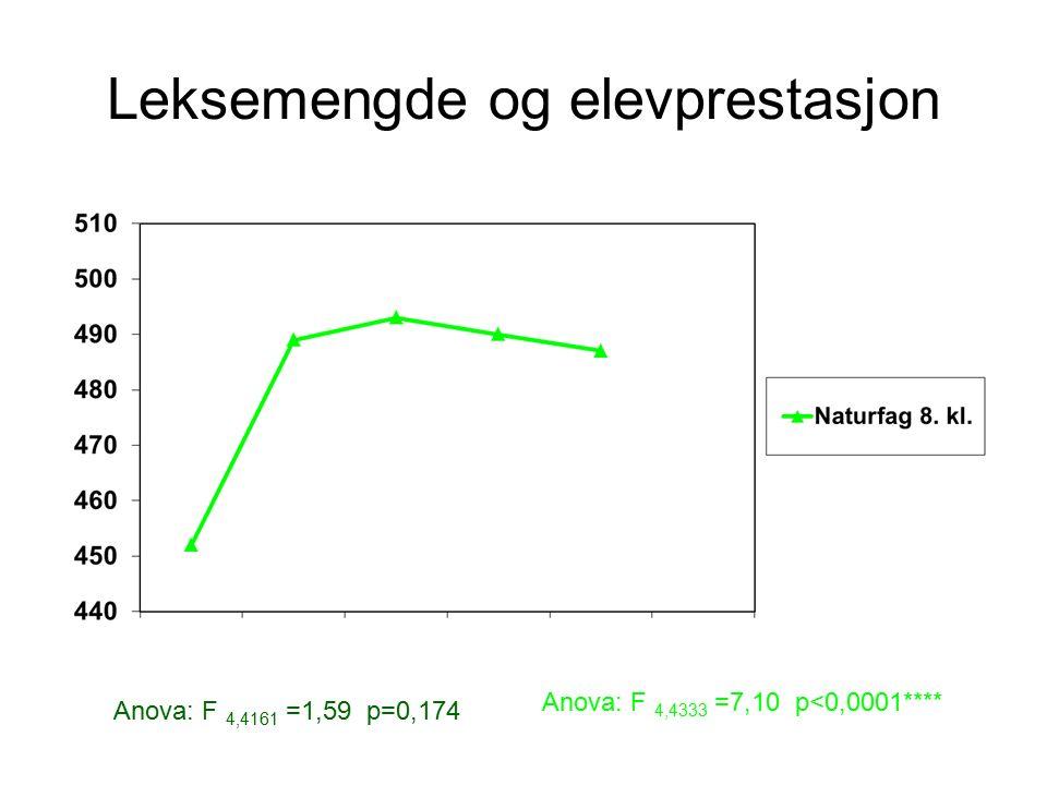 Leksemengde og elevprestasjon Anova: F 4,4161 =1,59 p=0,174 Anova: F 4,4333 =7,10 p<0,0001****