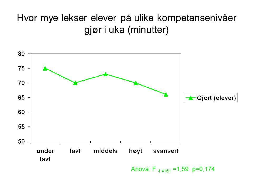 Anova: F 4,4161 =1,59 p=0,174 Hvor mye lekser elever på ulike kompetansenivåer gjør i uka (minutter)