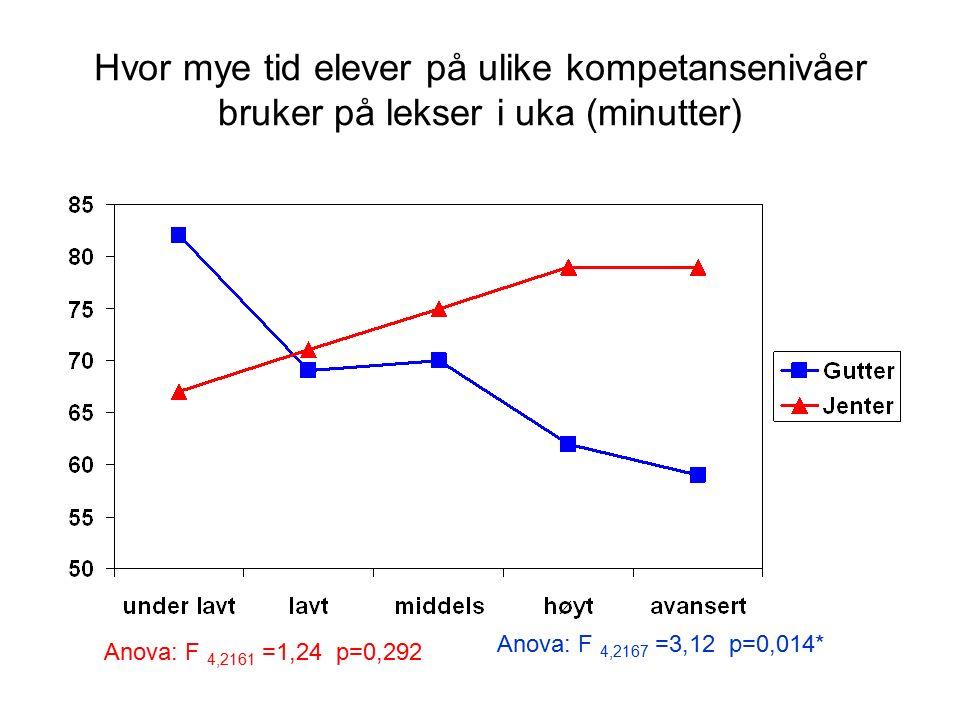 Hvor mye tid elever på ulike kompetansenivåer bruker på lekser i uka (minutter) Anova: F 4,2161 =1,24 p=0,292 Anova: F 4,2167 =3,12 p=0,014*