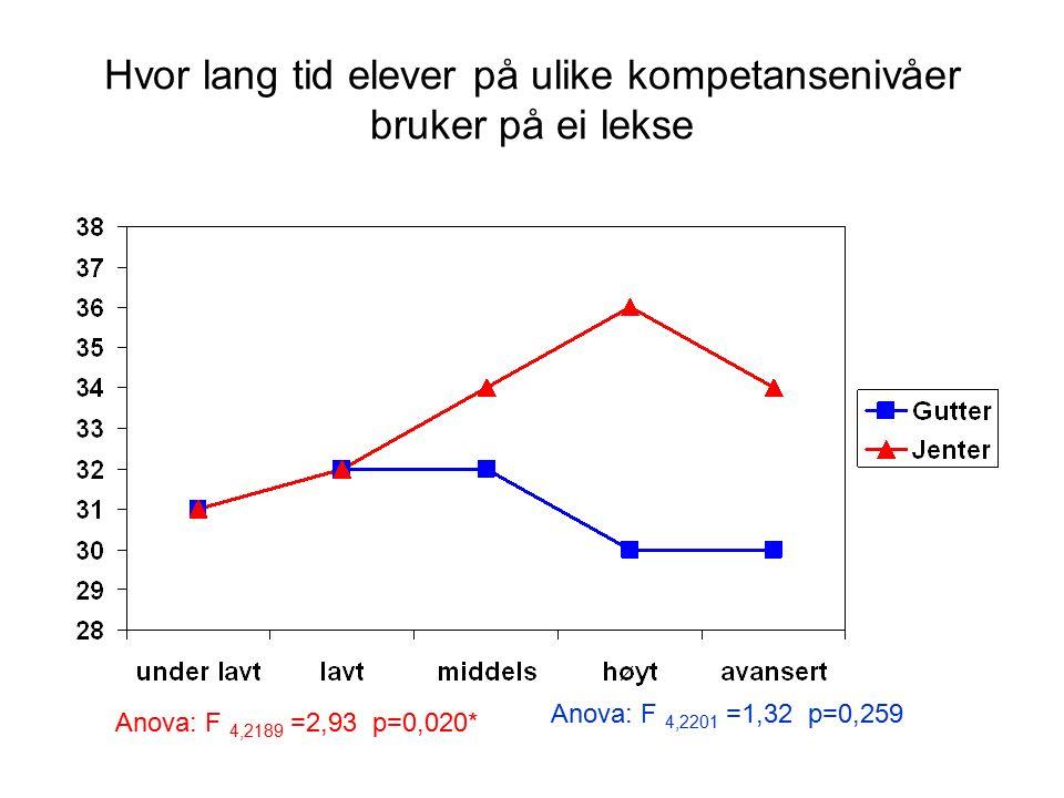 Hvor lang tid elever på ulike kompetansenivåer bruker på ei lekse Anova: F 4,2189 =2,93 p=0,020* Anova: F 4,2201 =1,32 p=0,259