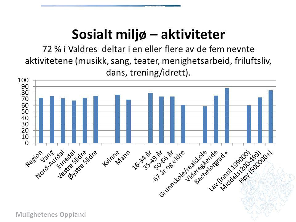 Mulighetenes Oppland Sosialt miljø – aktiviteter 72 % i Valdres deltar i en eller flere av de fem nevnte aktivitetene (musikk, sang, teater, menighetsarbeid, friluftsliv, dans, trening/idrett).