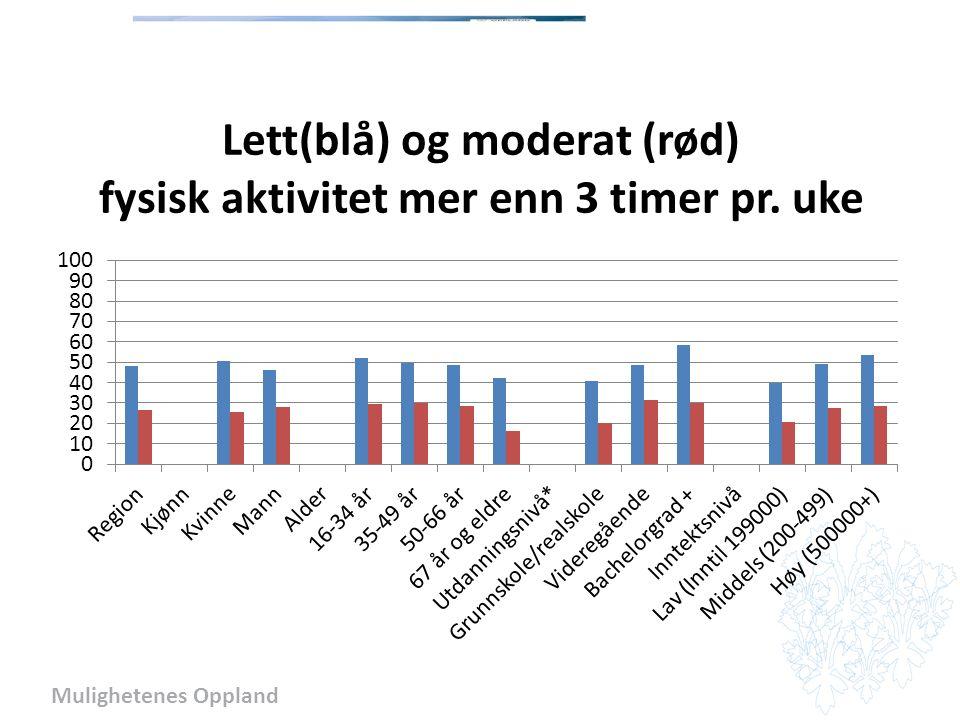 Mulighetenes Oppland Lett(blå) og moderat (rød) fysisk aktivitet mer enn 3 timer pr. uke