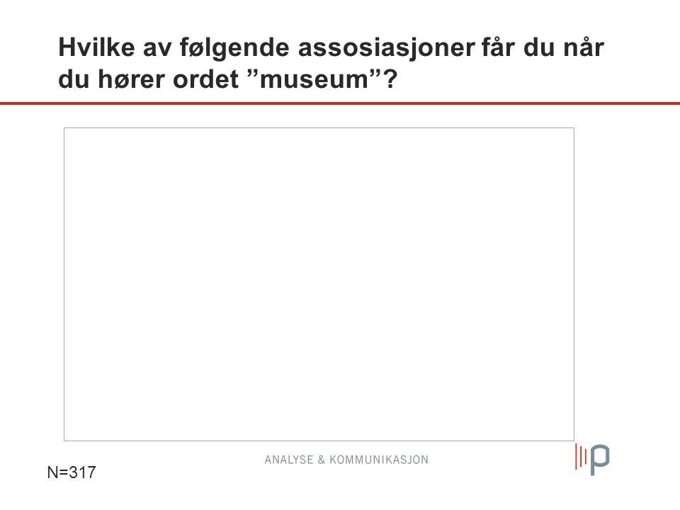 """Hvilke av følgende assosiasjoner får du når du hører ordet """"museum""""? N=317"""