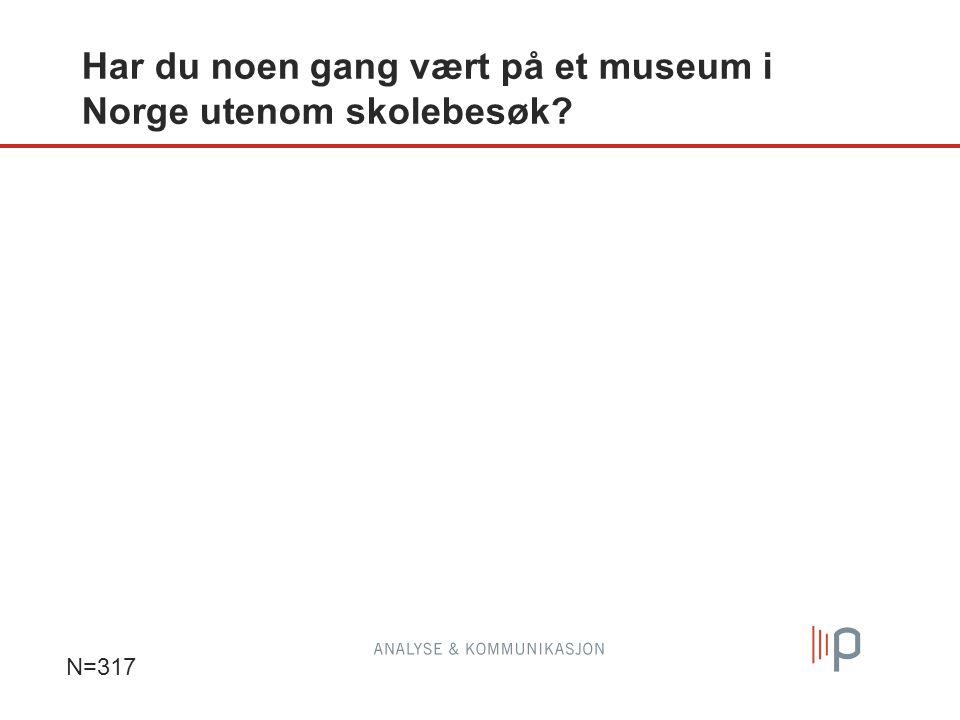 Har du noen gang vært på et museum i Norge utenom skolebesøk? N=317