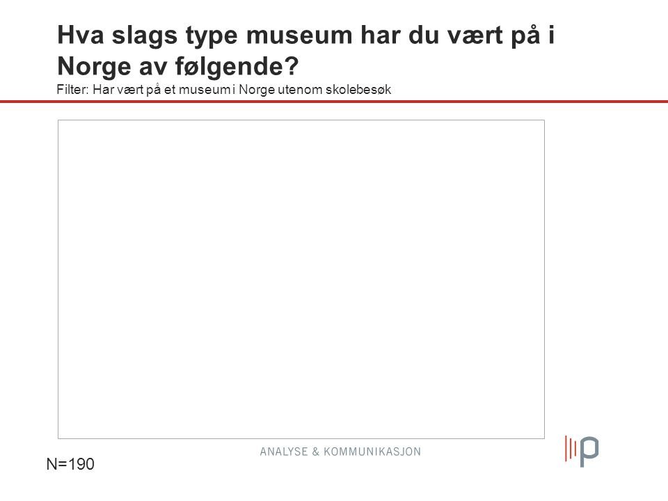 Hva slags type museum har du vært på i Norge av følgende? Filter: Har vært på et museum i Norge utenom skolebesøk N=190 Gj.snitt 2,3 Gj.snitt 2,5 Gj.s