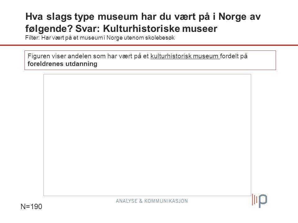 N=190 Figuren viser andelen som har vært på et kulturhistorisk museum fordelt på foreldrenes utdanning Hva slags type museum har du vært på i Norge av følgende.