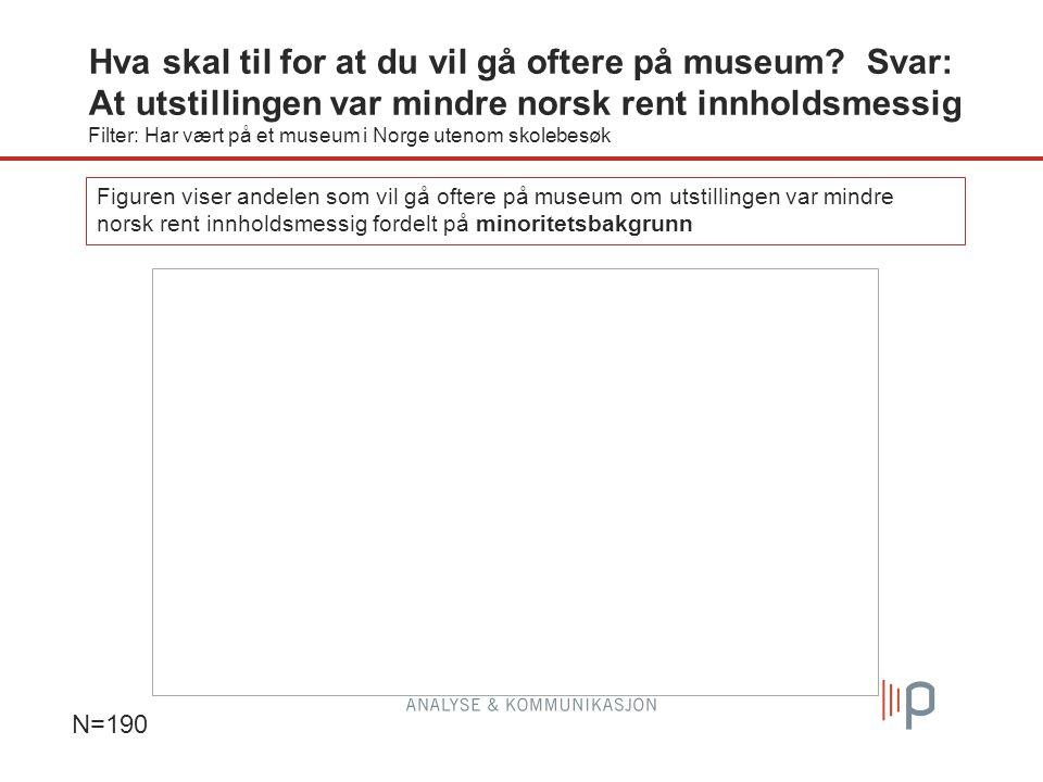 N=190 Figuren viser andelen som vil gå oftere på museum om utstillingen var mindre norsk rent innholdsmessig fordelt på minoritetsbakgrunn Hva skal til for at du vil gå oftere på museum.