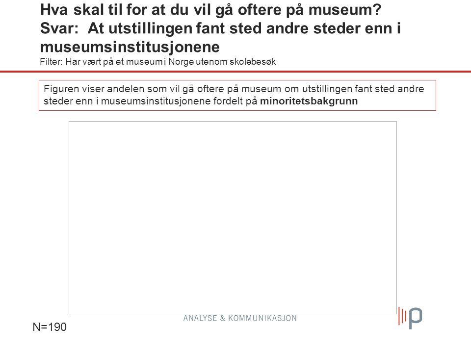 N=190 Figuren viser andelen som vil gå oftere på museum om utstillingen fant sted andre steder enn i museumsinstitusjonene fordelt på minoritetsbakgrunn Hva skal til for at du vil gå oftere på museum.