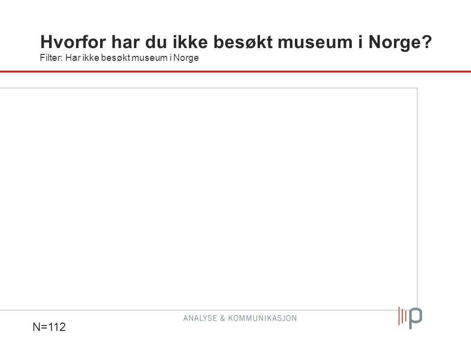 Hvorfor har du ikke besøkt museum i Norge Filter: Har ikke besøkt museum i Norge N=112