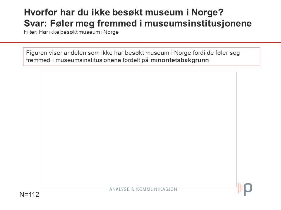 Figuren viser andelen som ikke har besøkt museum i Norge fordi de føler seg fremmed i museumsinstitusjonene fordelt på minoritetsbakgrunn Hvorfor har