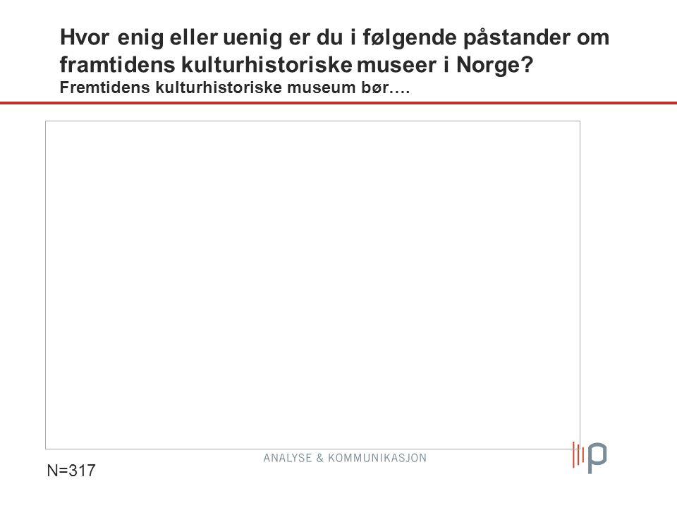 Hvor enig eller uenig er du i følgende påstander om framtidens kulturhistoriske museer i Norge? Fremtidens kulturhistoriske museum bør…. N=317